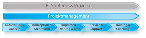 windhoff-group-grafik-strategie-prozesse