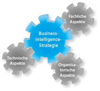 Business-Intelligence-Strategieberatung