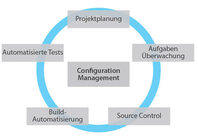 Configuration-Management-Windhoff-Group