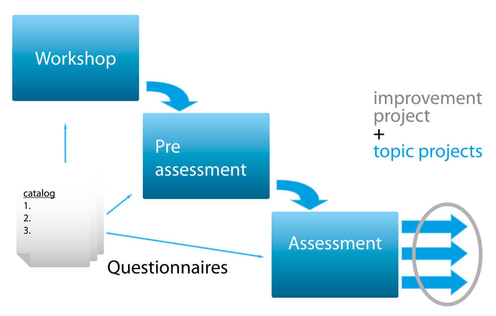 windhoff-group-assessmant-workflow