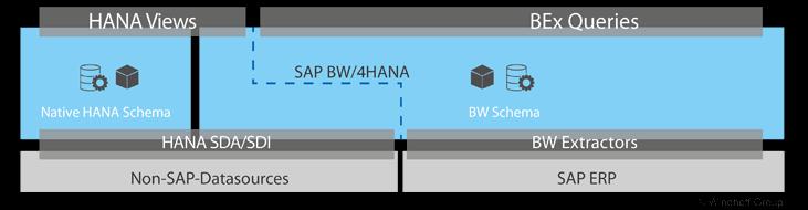windhoff-group-grafik-sap-bw4hana