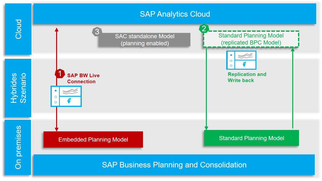 moeglichkeiten hybrider Planungsszenarien mit BPC und SAC