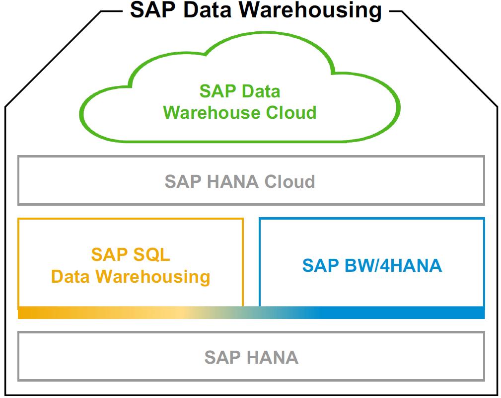 windhoff-group-data-warehouse-cloud-architektur