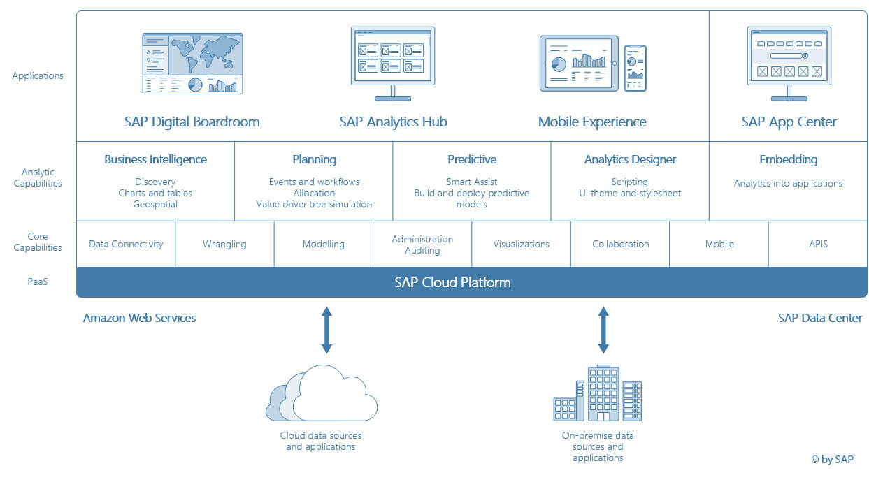 SAP-analytics-cloud-connection-guide